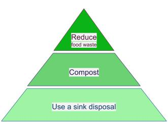 All these options are generally greener than tossing food waste into a trashcan.