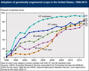 GE-chart-USDA