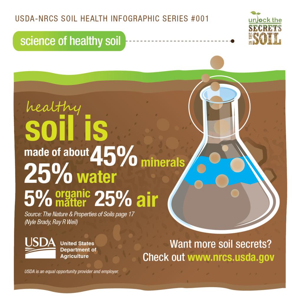 healthy-soil-nrcs