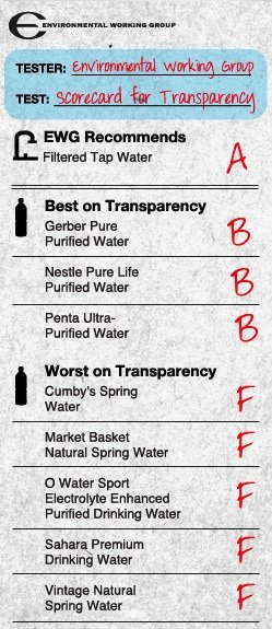 EWG graded 173 bottled water brands on several factors, including transparency in revealing source and filtration method.